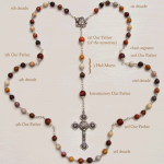 rosary-bead-diagram