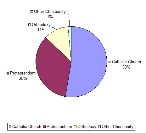 Christian-denominations-chart