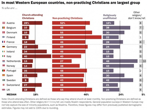 european-non-practicing-christians