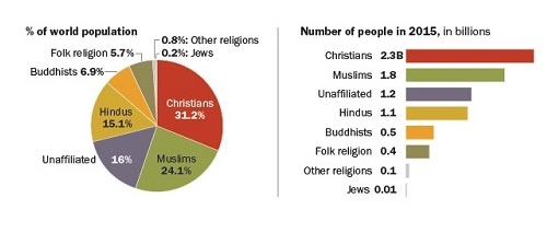 global-religion-percentages